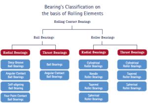 clasificación de rodamientos