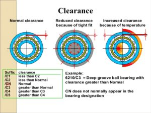 how to adjust bearing radial clearance