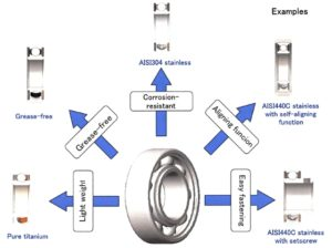 what is the most common bearing material